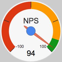 NPS Net Promotor Score suositteluindeksi 94